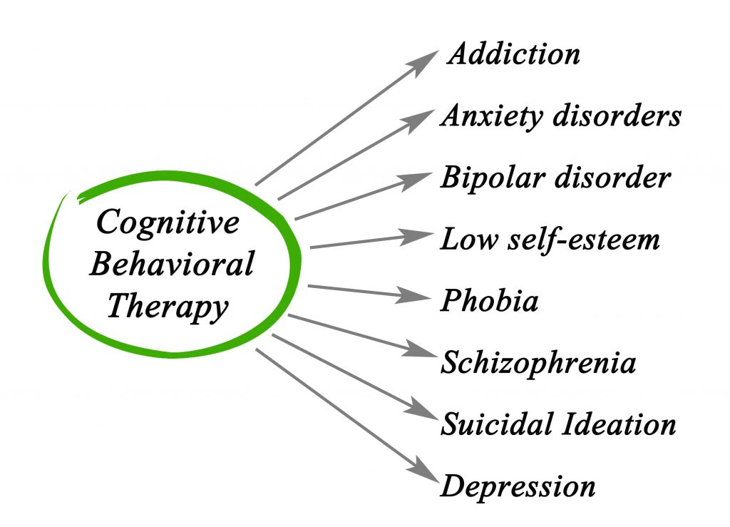 Cognitive Behavioral Therapy (continued)